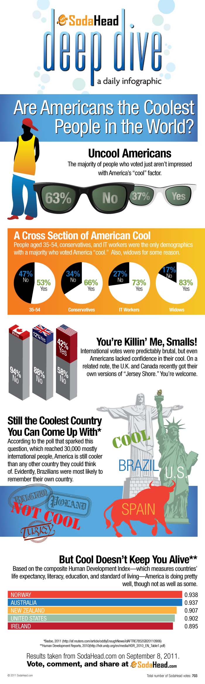 Are Americans the Coolest People in the World? (Infographic)