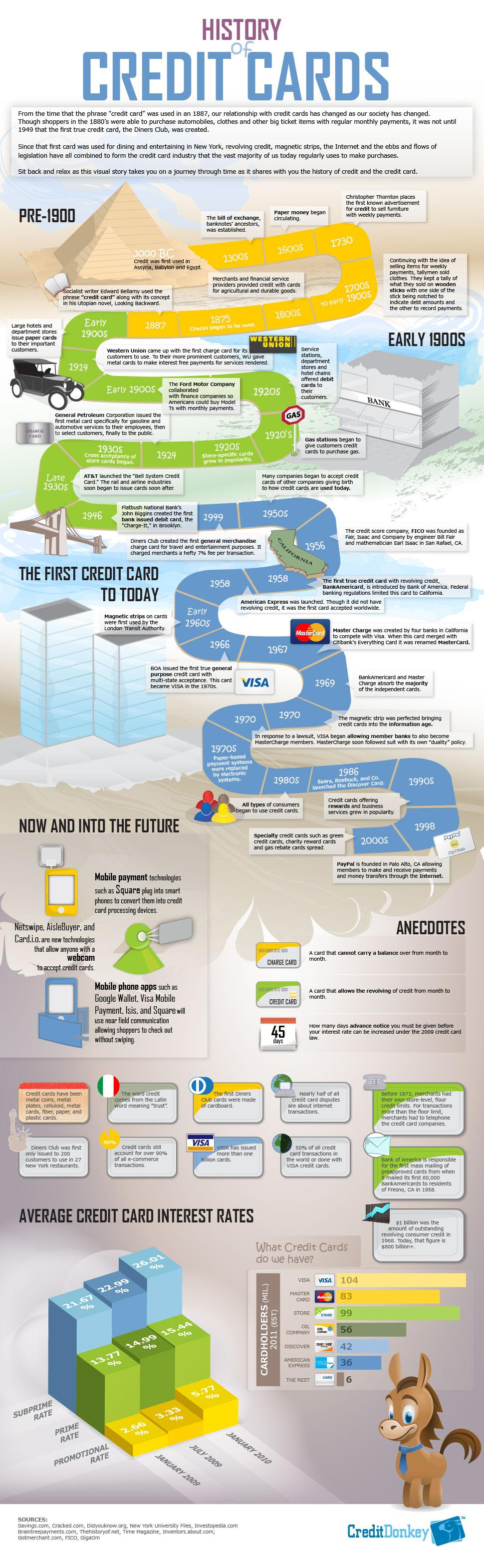 a history of the credit card usage When you're working to build or rebuild your credit history, how you use credit is everything it's important that you use credit the right way to build and maintain a good credit score unfortunately, credit cards don't come with a manual telling you how to use them responsibly you may have.
