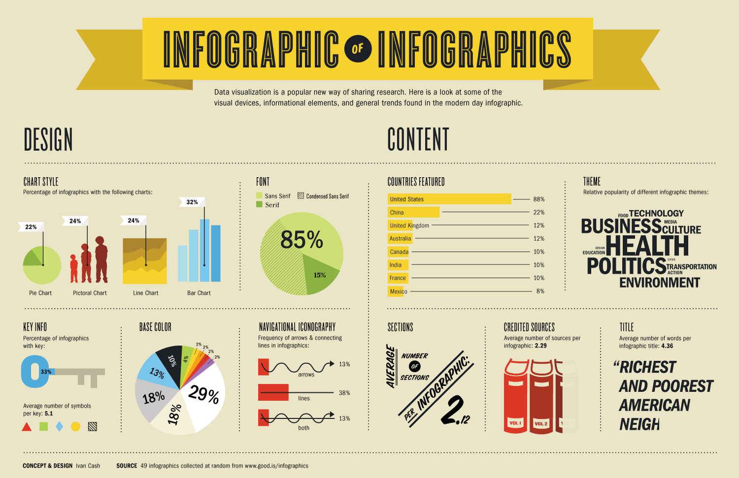 Infographics - Kathy Schrock's Guide to Everything