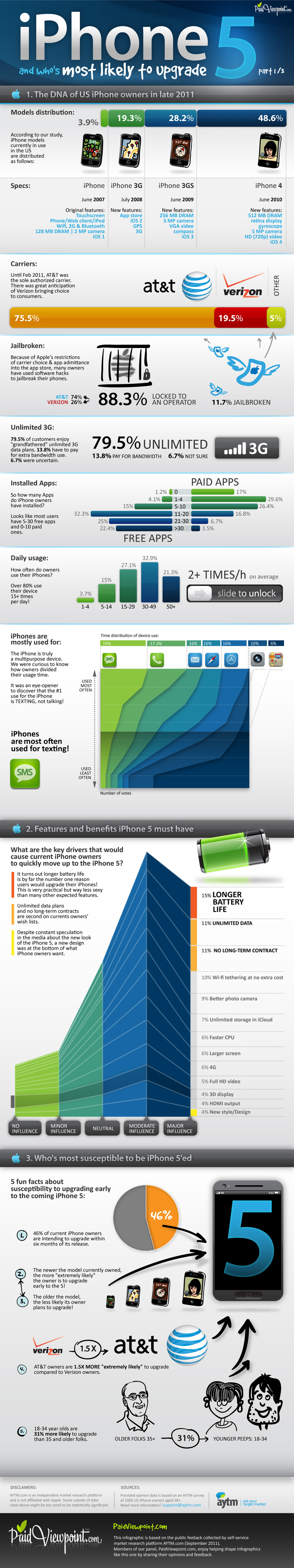 iPhone 5 : Who Is Gonna Upgrade (Infographic)