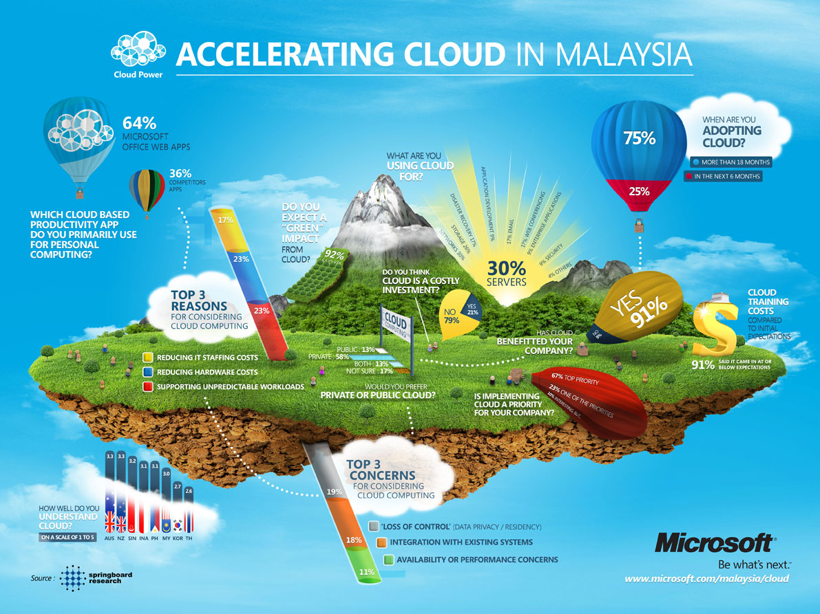 Accelerating Cloud In Malaysia [INFOGRAPHIC] – Infographic ...