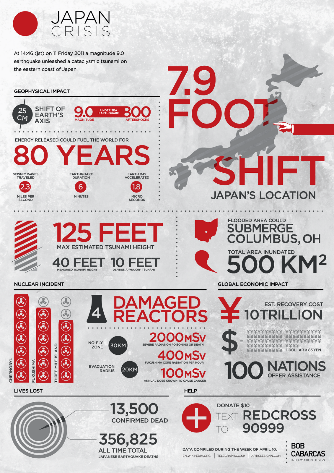 Infographic japan