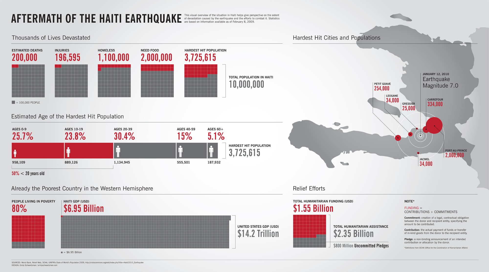 haiti earthquake 2010 effects and cost Six weeks after the haiti shock, chile was struck by an 88-magnitude earthquake it was 500 times more powerful than the haiti quake, yet killed less than 1% of the haitian total.