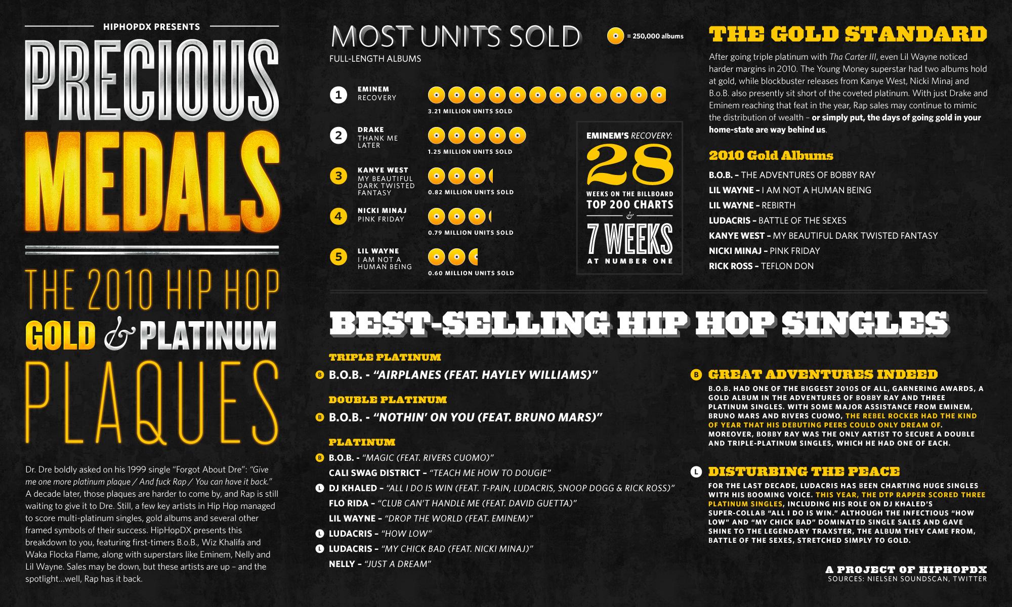 Precious Medals: The 2010 Hip Hop Gold & Platinum Plaques ...