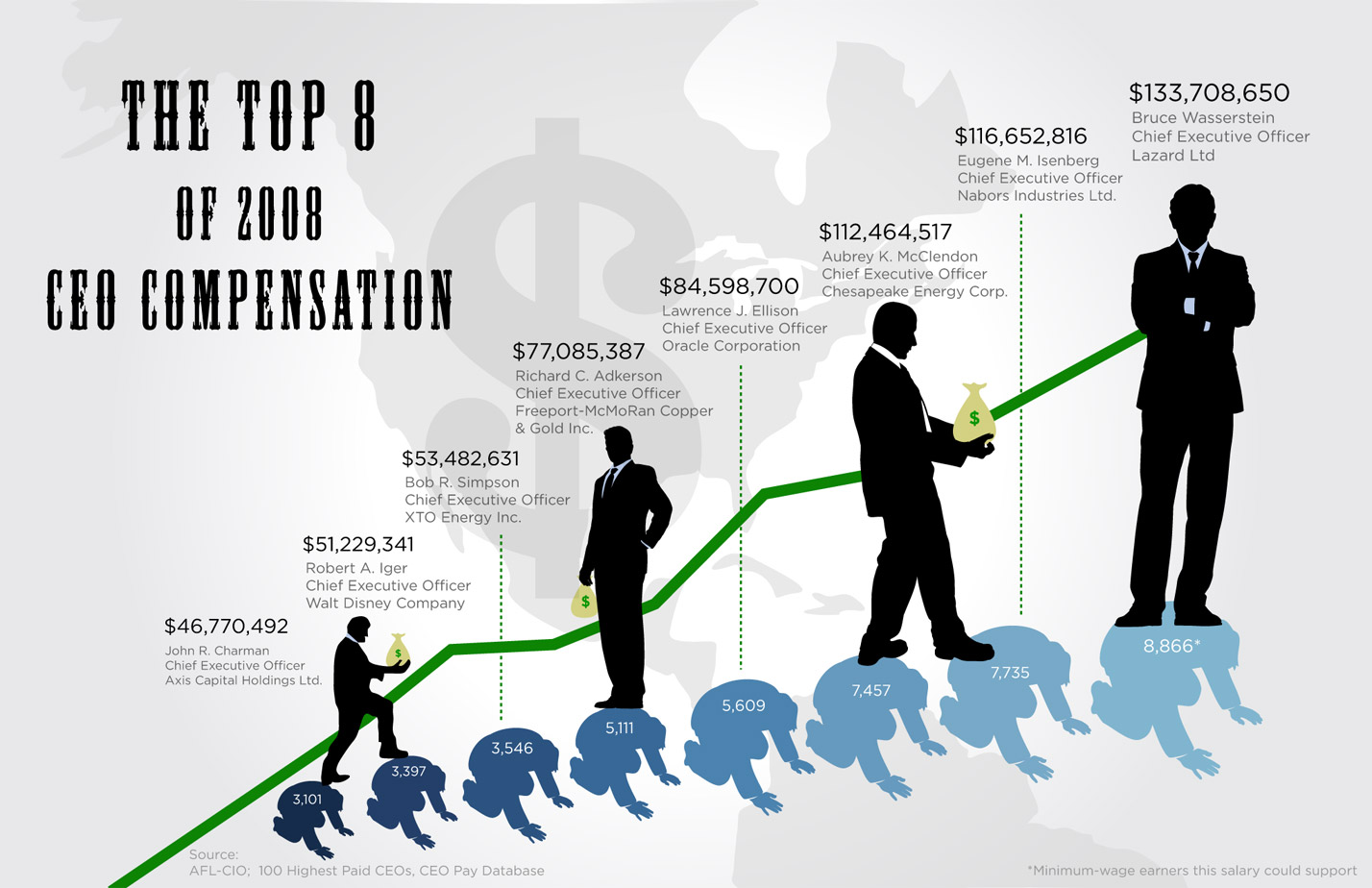 The Top 8 of 2008 CEO Compensation [INFOGRAPHIC ...