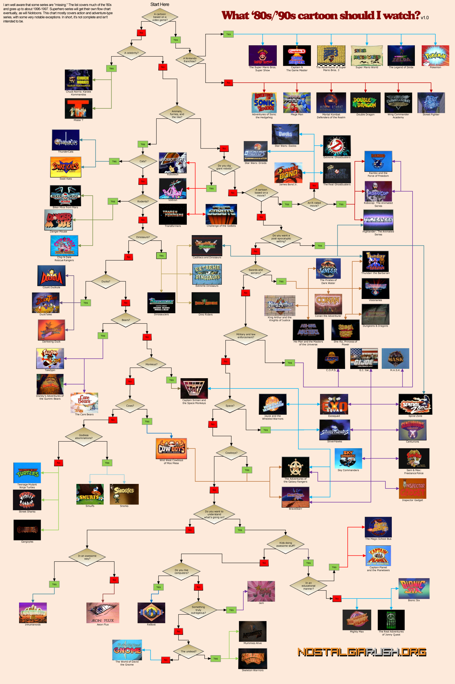 What '80s / '90s Cartoon Should I Watch? [INFOGRAPHIC ...
