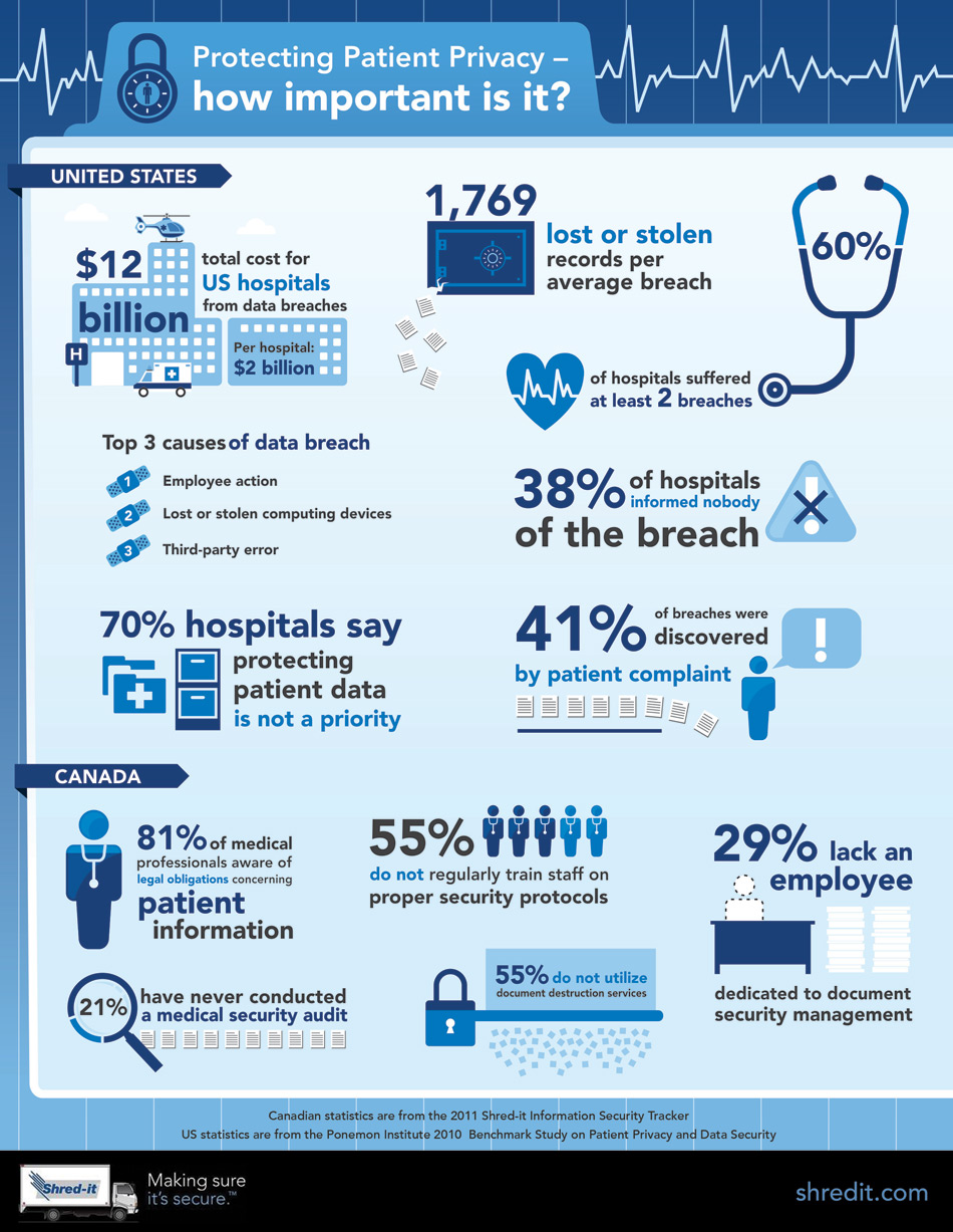 the importance of privacy and confidentiality of health records Maintaining a patient's personal health information in confidence is an ethical and legal requirement confidentiality is central to the doctor-patient relationship because it encourages patients to be frank with their doctor.
