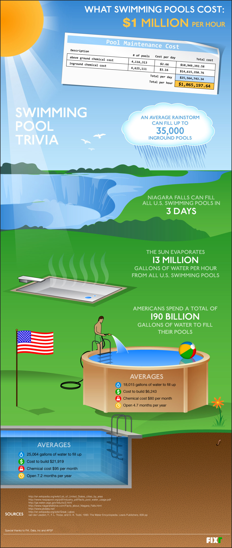 What Swimming Pools Cost [INFOGRAPHIC] - Infographic List