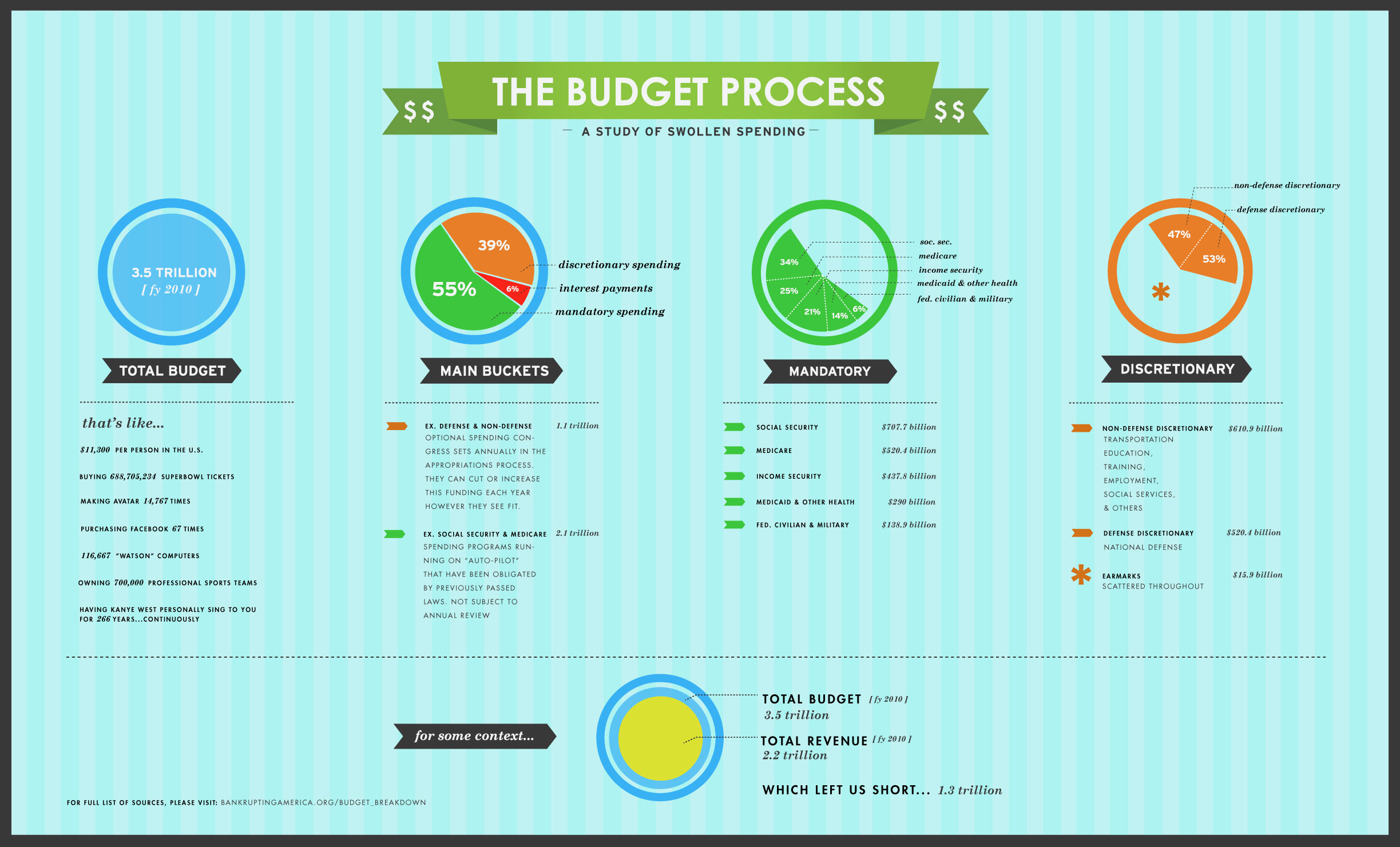 The Budget Process Infographic Infographic List