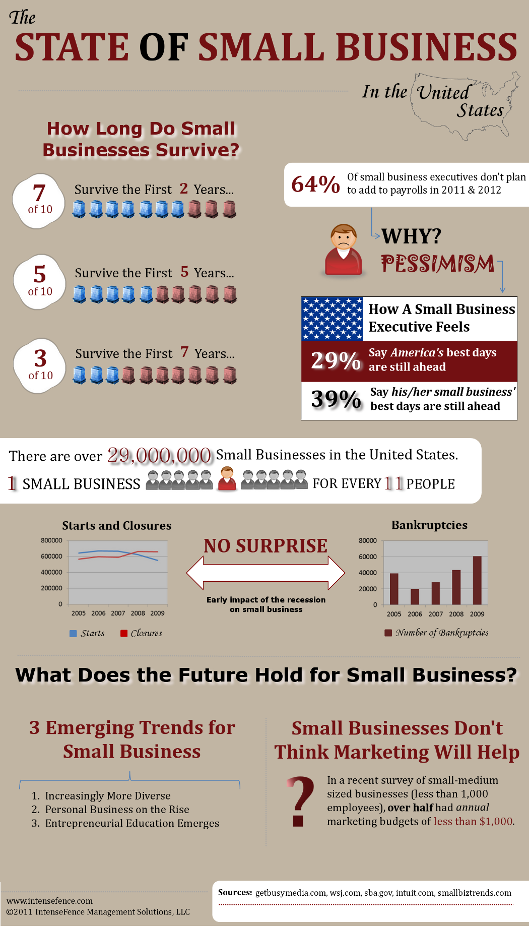 Wells Fargo Small Business Account