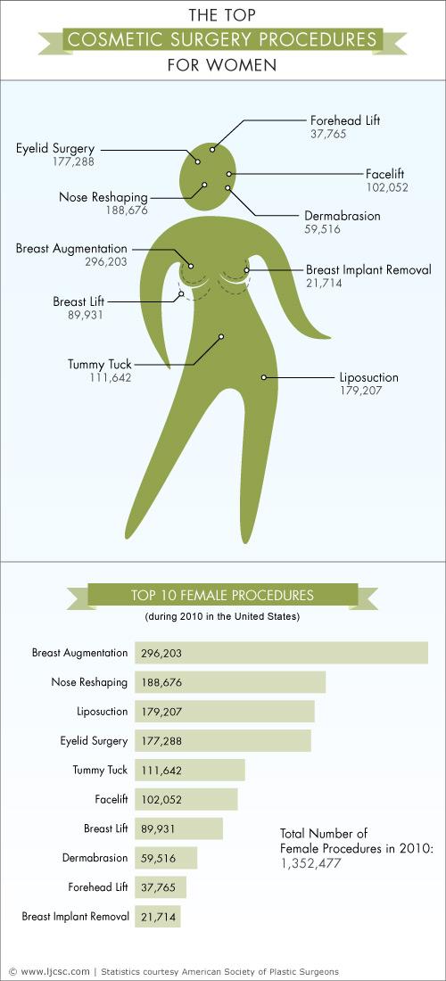 thetopcosmeticsurgeryproceduresforwomen_