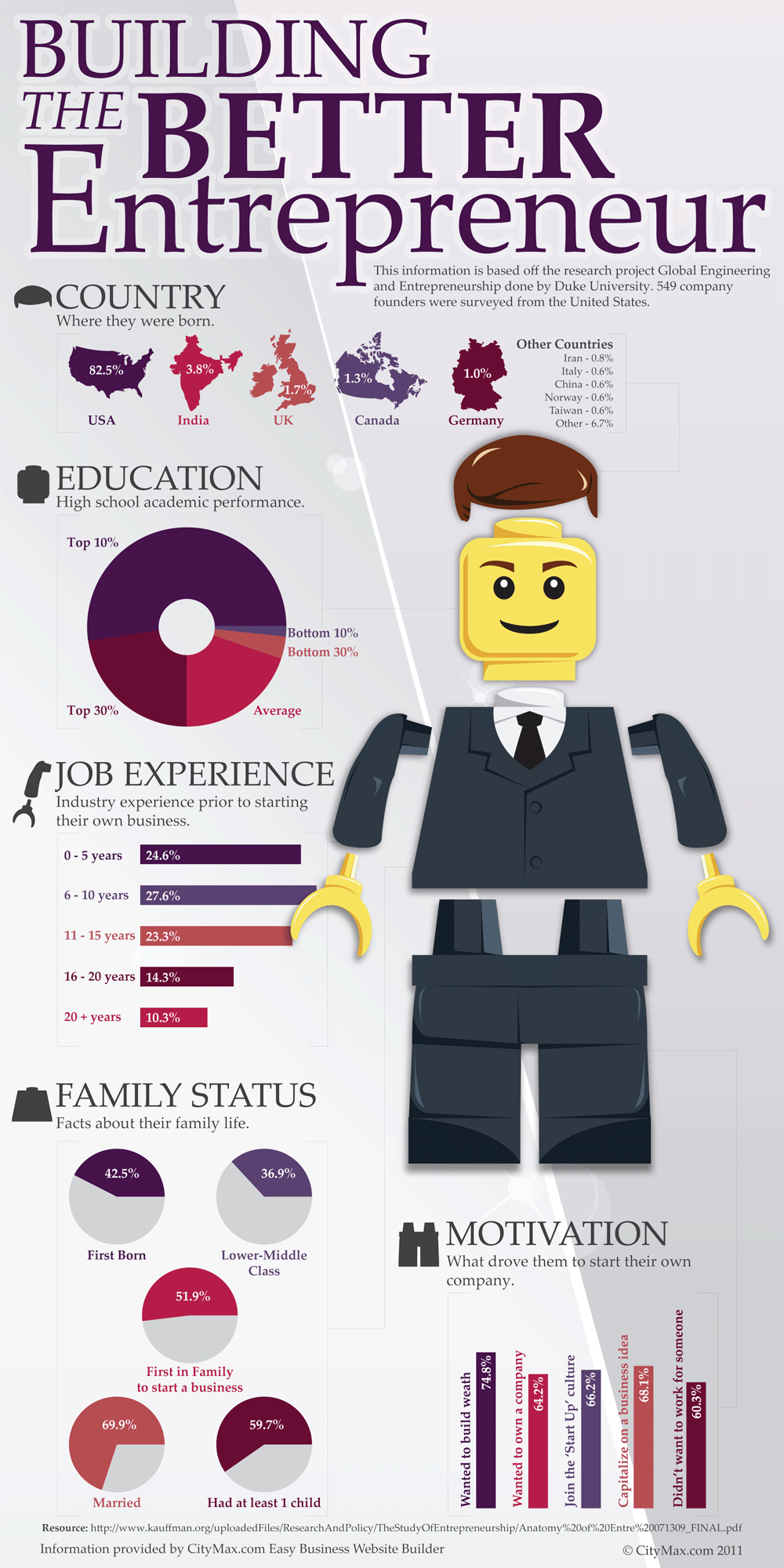 Assignment Two: Entrepreneur Case Study