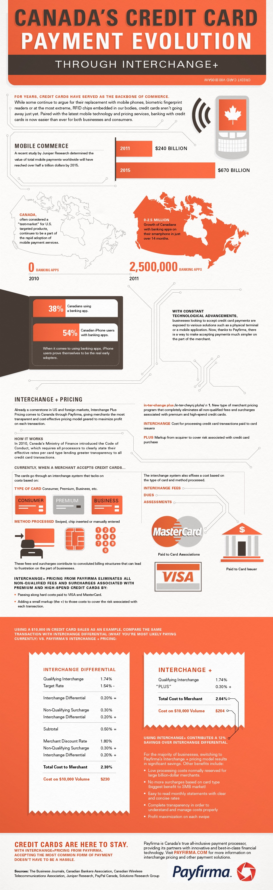 Canada\'s Credit Card Payment Evolution [INFOGRAPHIC] – Infographic List