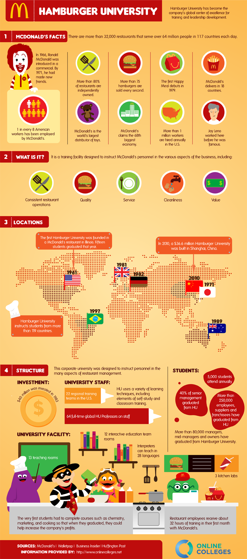 Hamburger University Infographic Infographic List