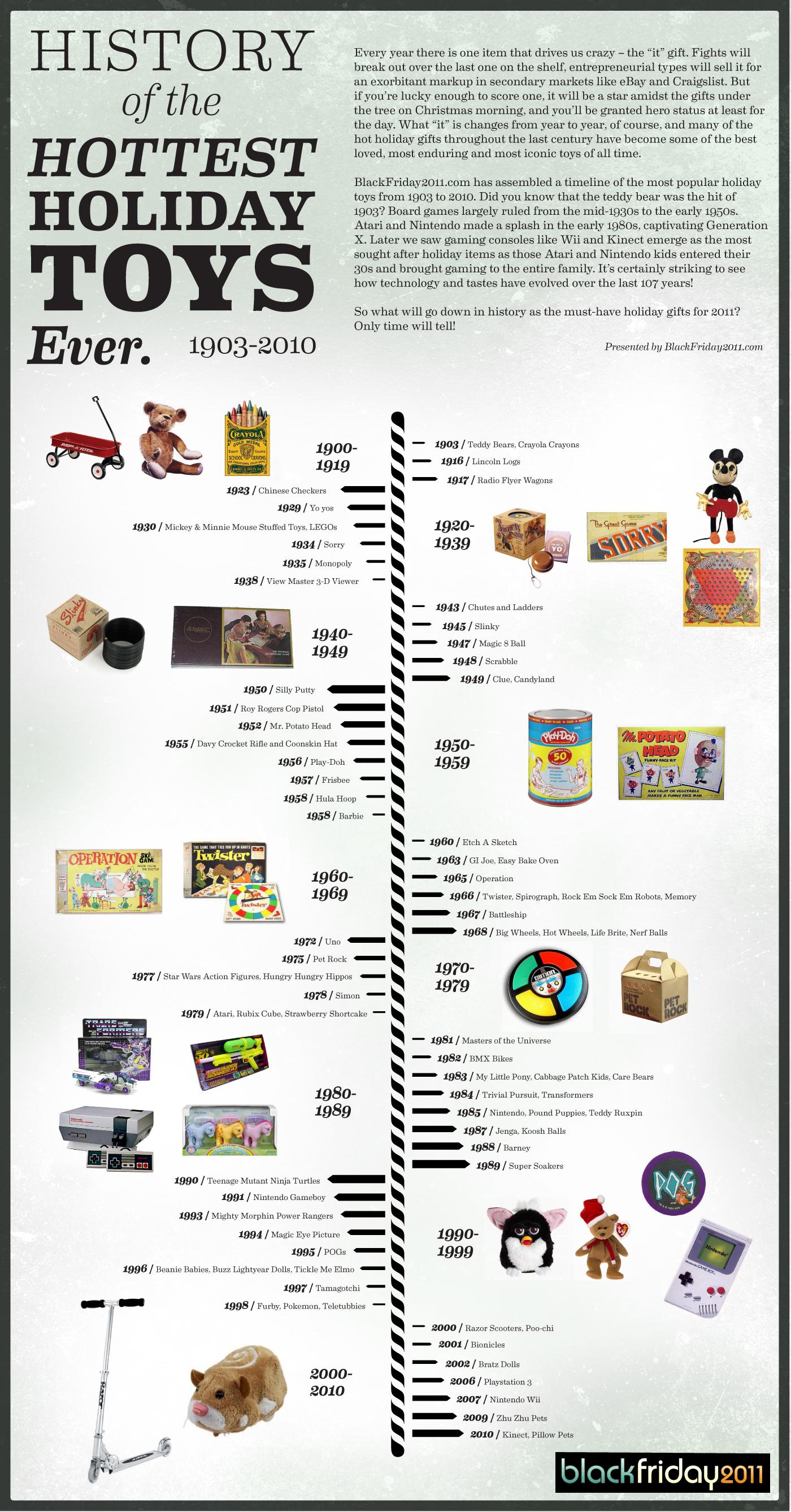 Evolution Of Interior Design Styles