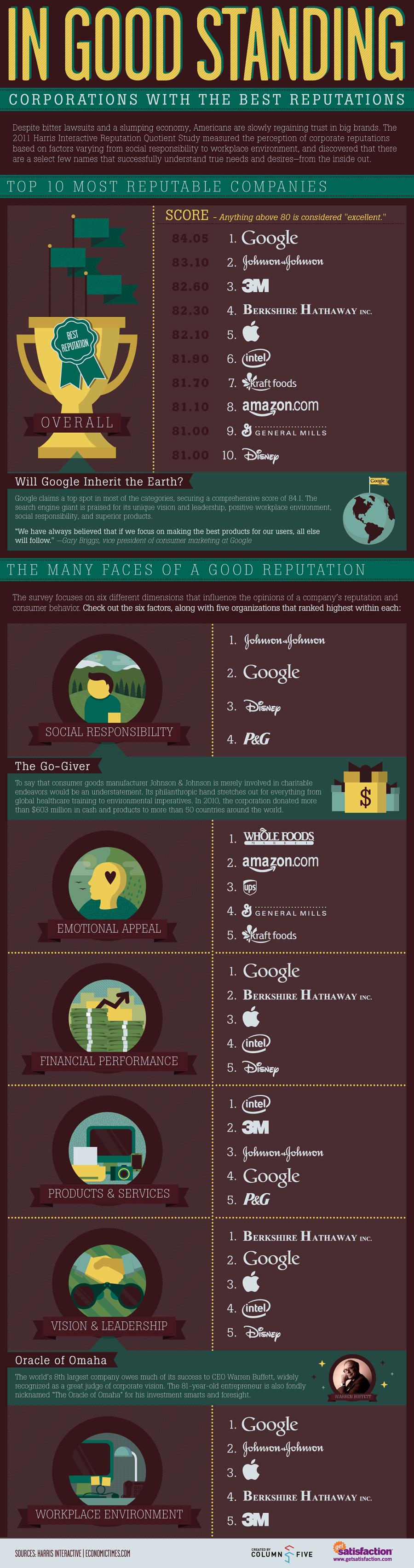 http://infographiclist.files.wordpress.com/2011/11/ingoodstanding_4ec41c1321534.jpg