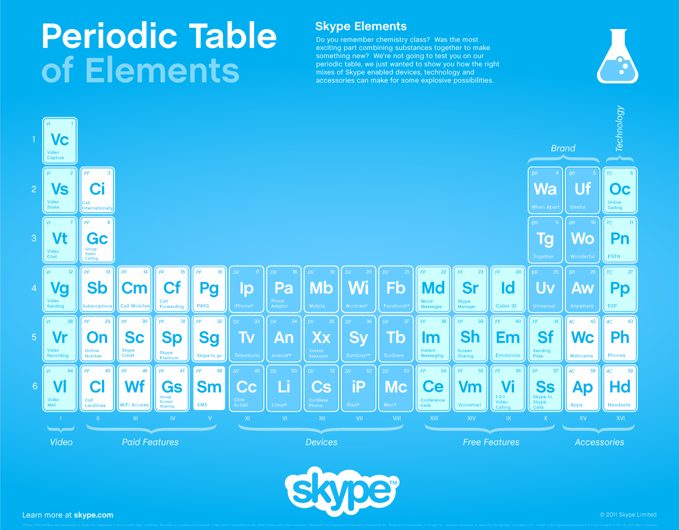 Periodic table of skype elements infographic infographic list share gamestrikefo Images