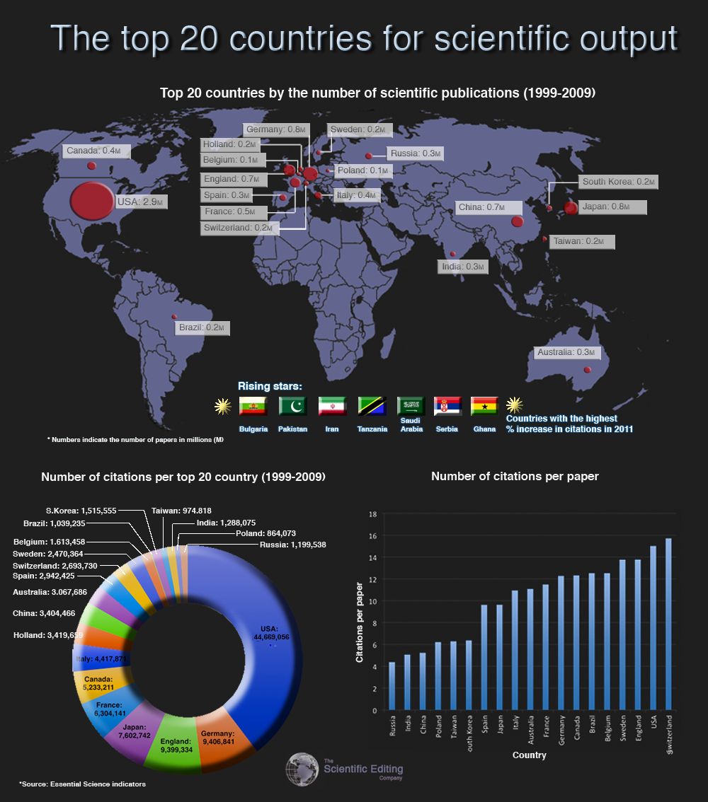 The Top 20 Countries for Scientific Output [INFOGRAPHIC ...