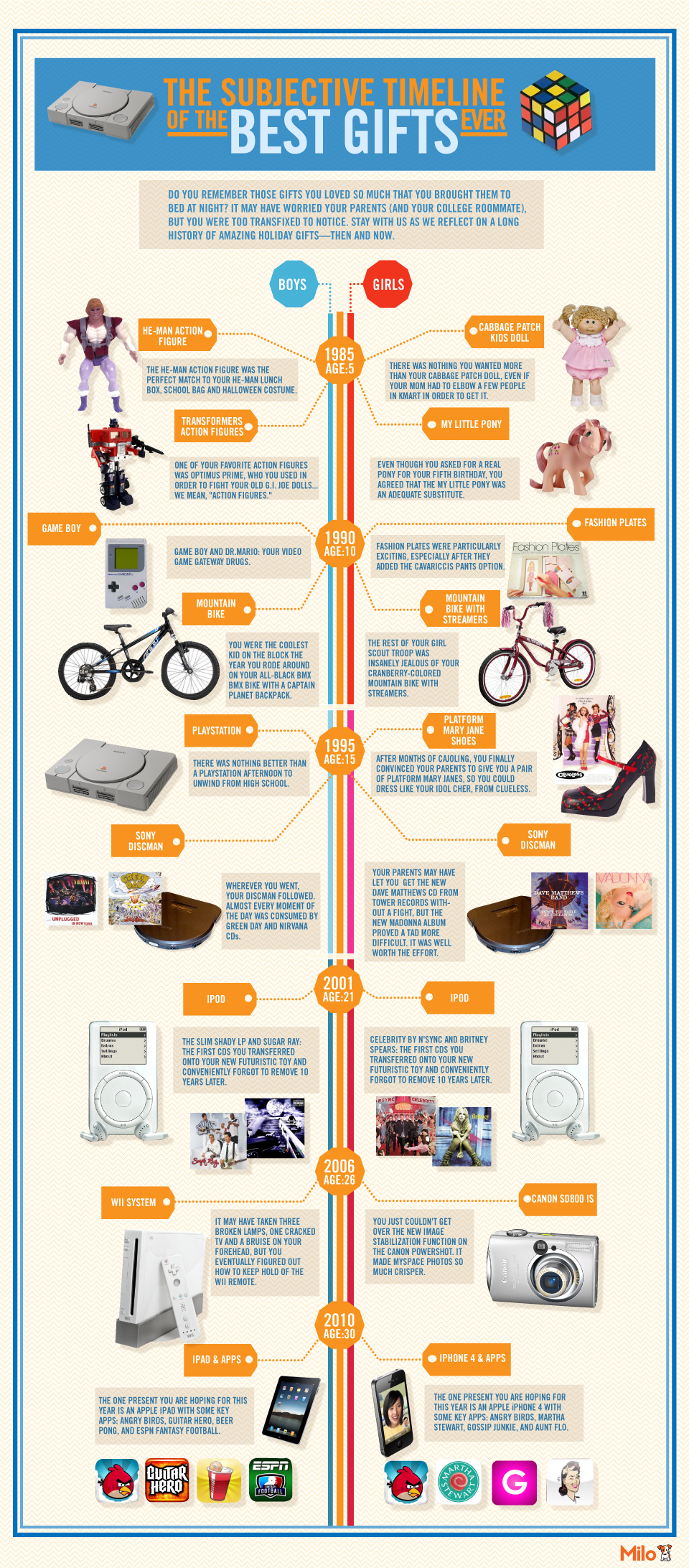 the subjective timeline of the best gifts ever [infographic