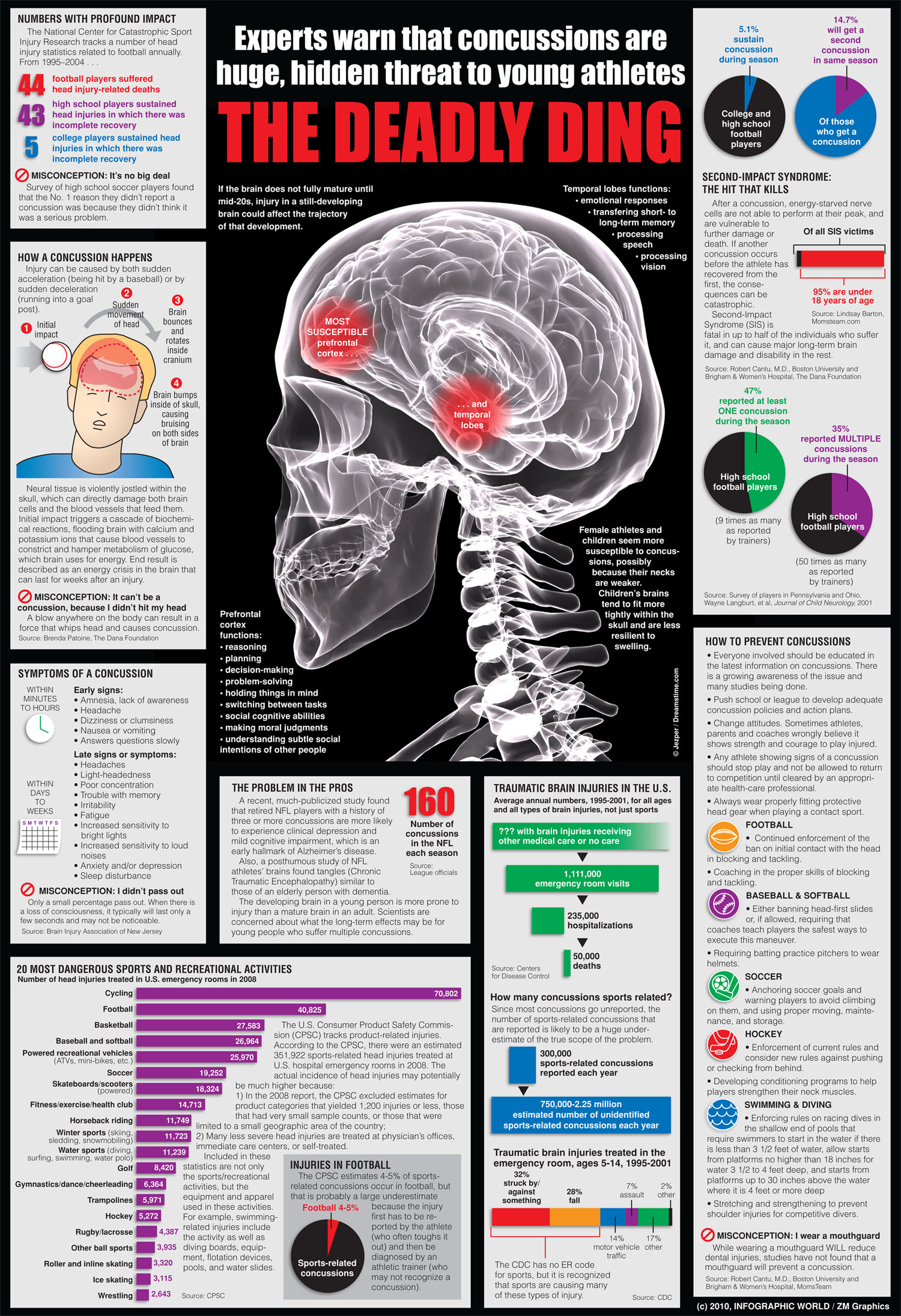 a report on concussions causes and effects