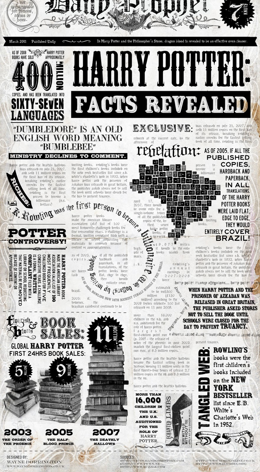 Harry Potter Facts Revealed Infographic Infographic List