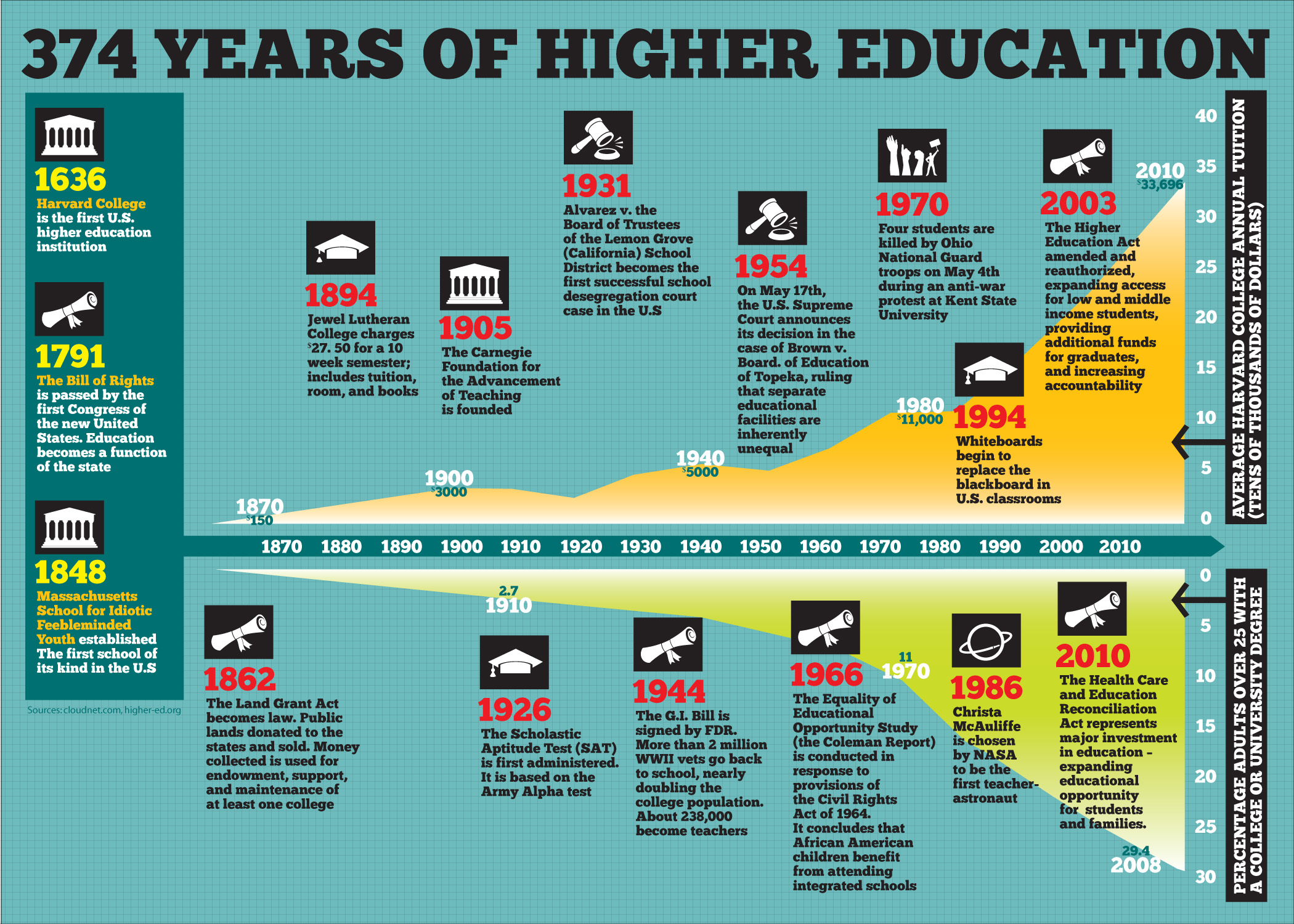 integration of technology in higher education What's standing between old habits and new technologies, and how can students and teachers begin to revolutionize education using new tools.