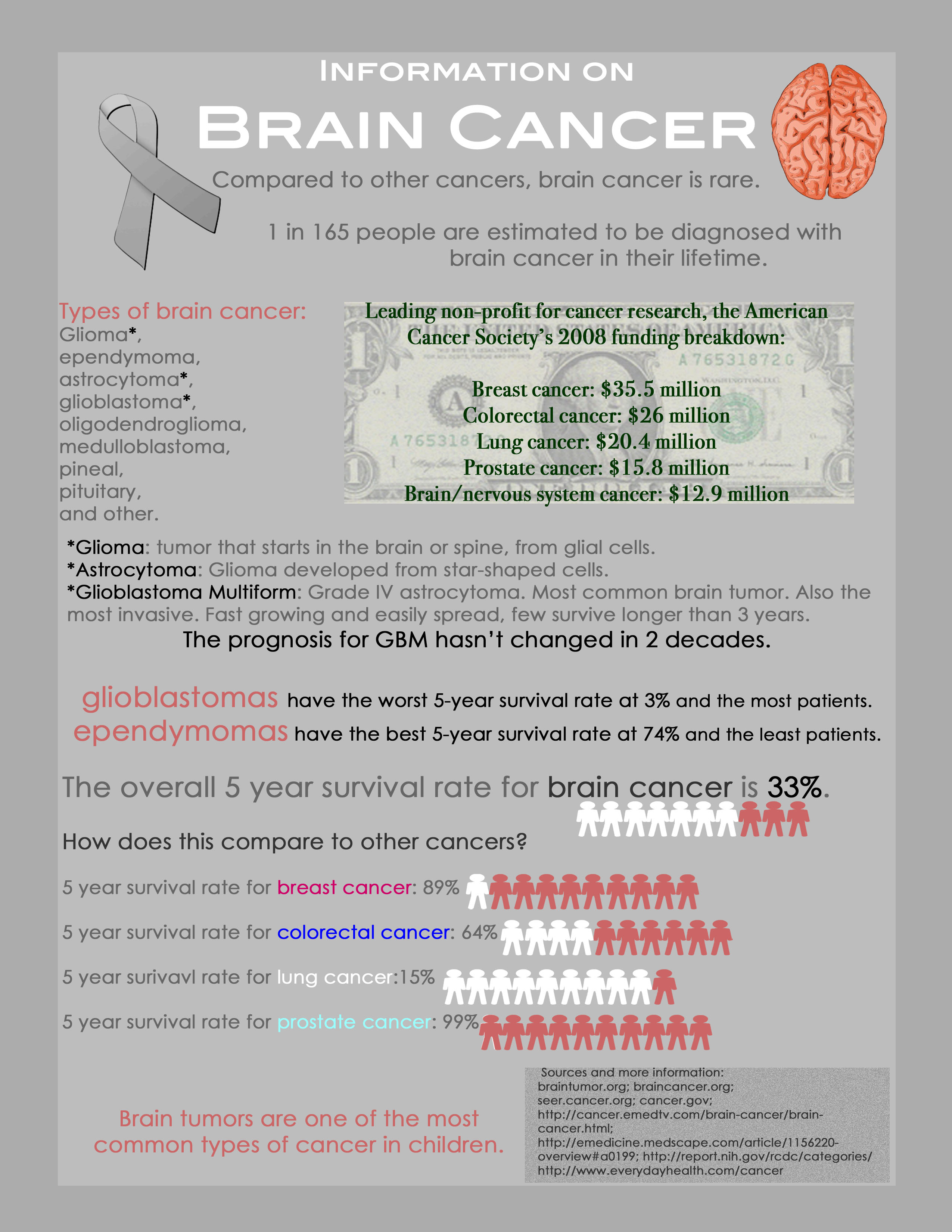 Information On Brain Cancer Infographic Infographic List
