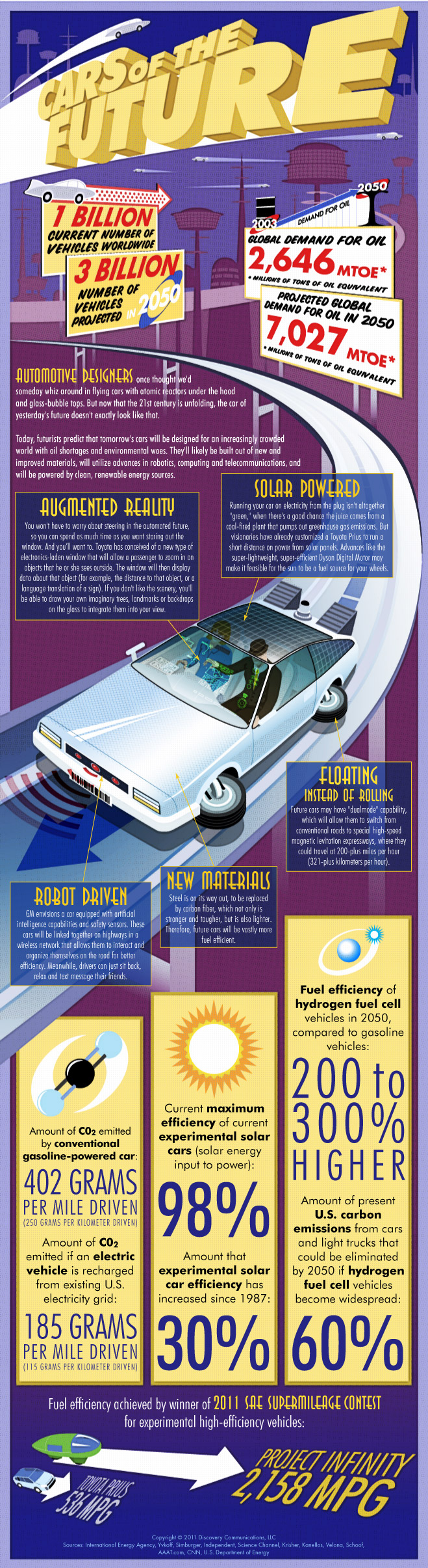 Cars Of The Future [INFOGRAPHIC] – Infographic List