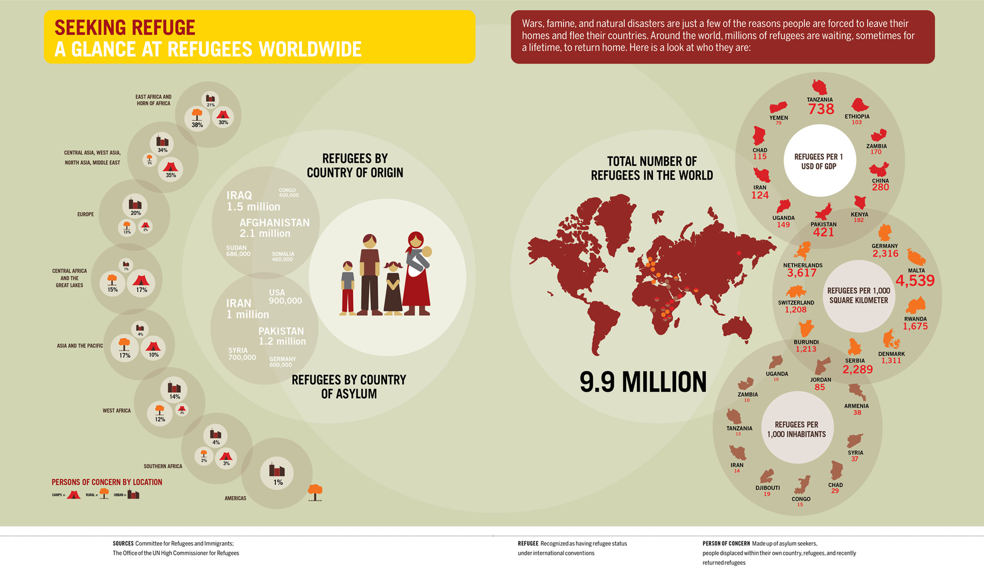 Infographic immigration