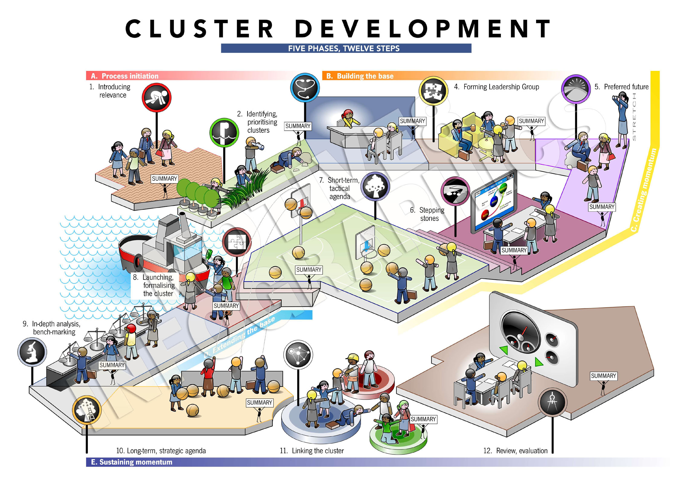 clusters in business