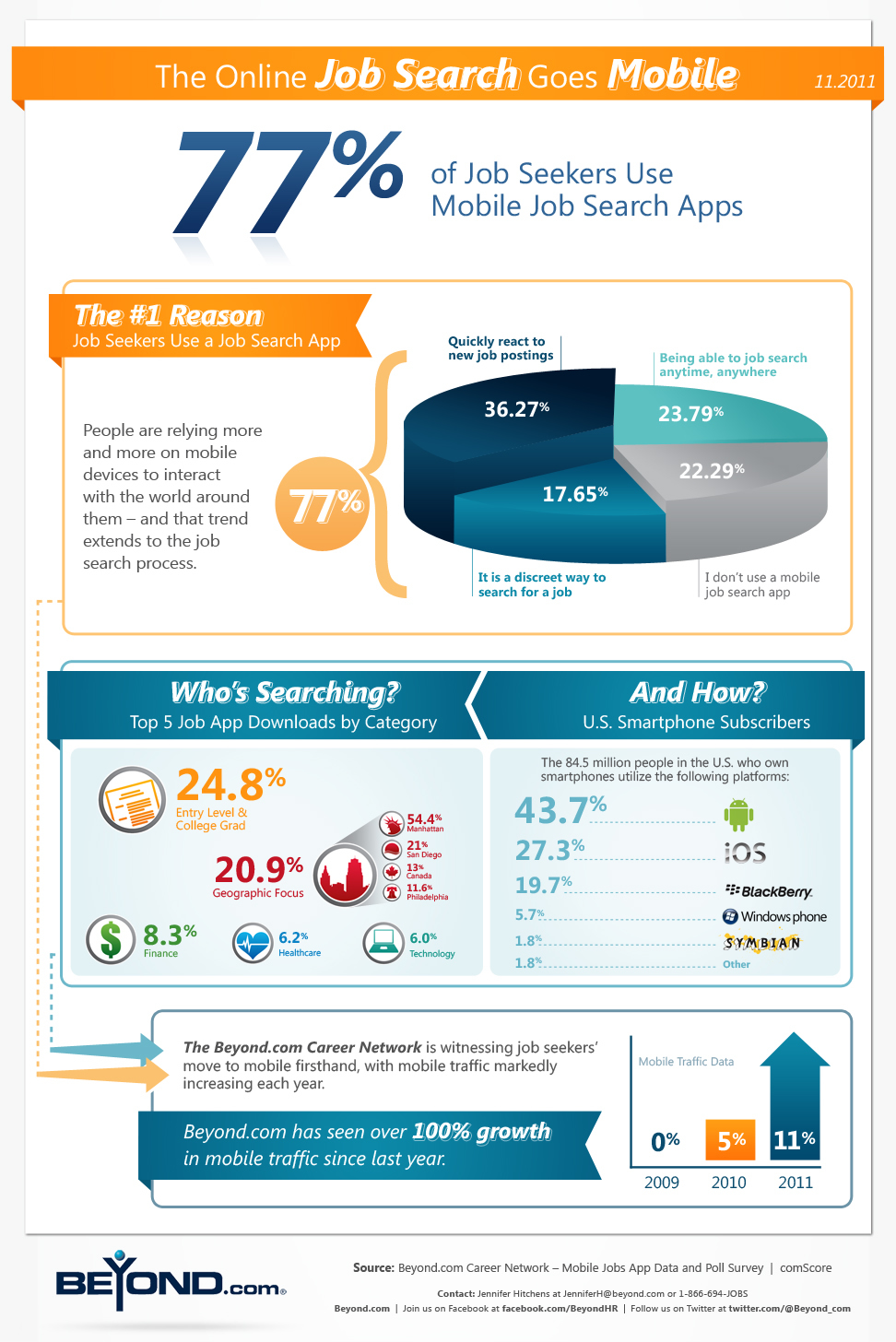 The Online Job Search Goes Mobile Infographic