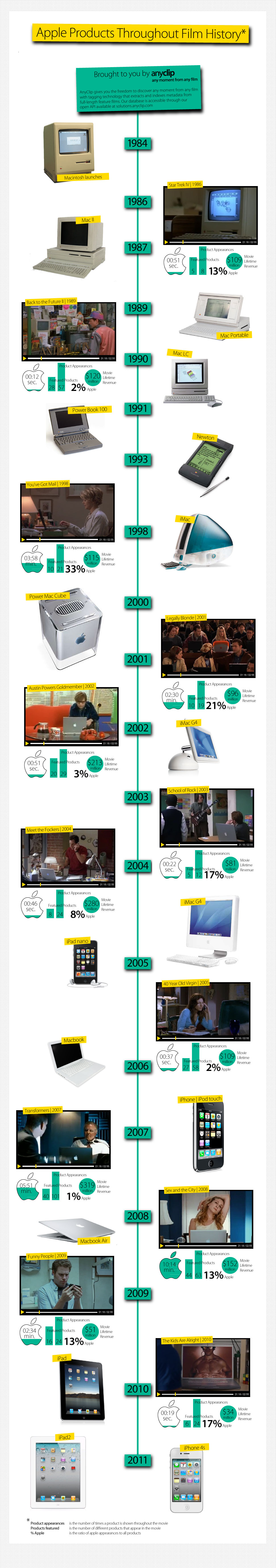 Apple Products Throughout Film History [INFOGRAPHIC ...