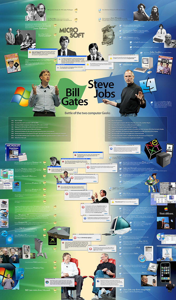 steve jobs page 2 infographic list share