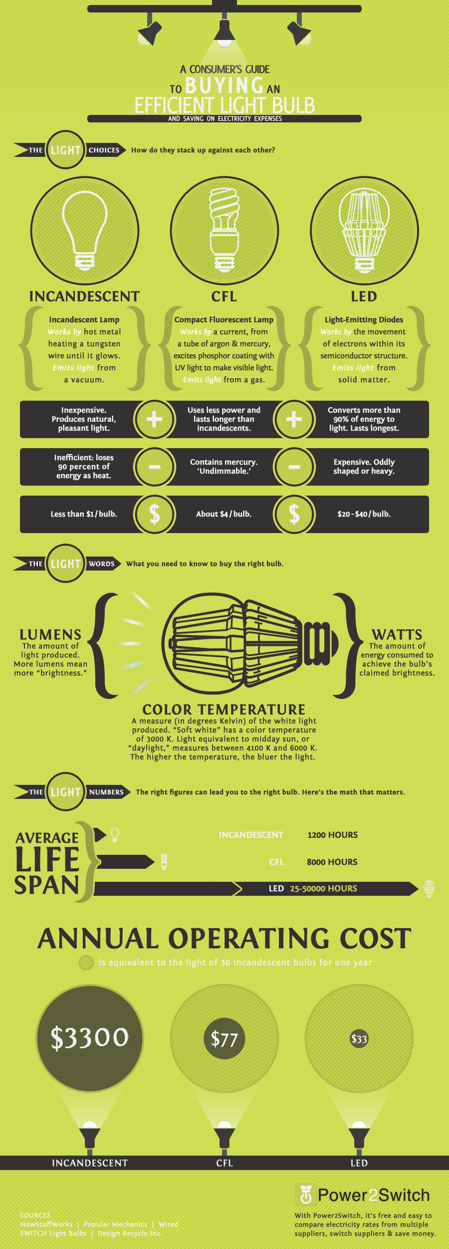 A Consumer's Guide To Buying An Efficient Light Bulb ...