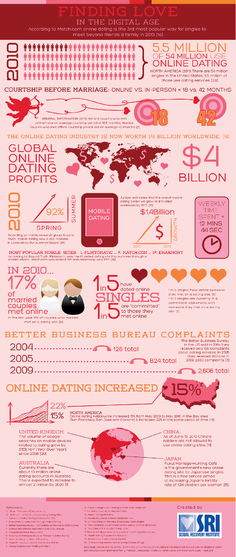 The Guide to Dating in the Digital Era