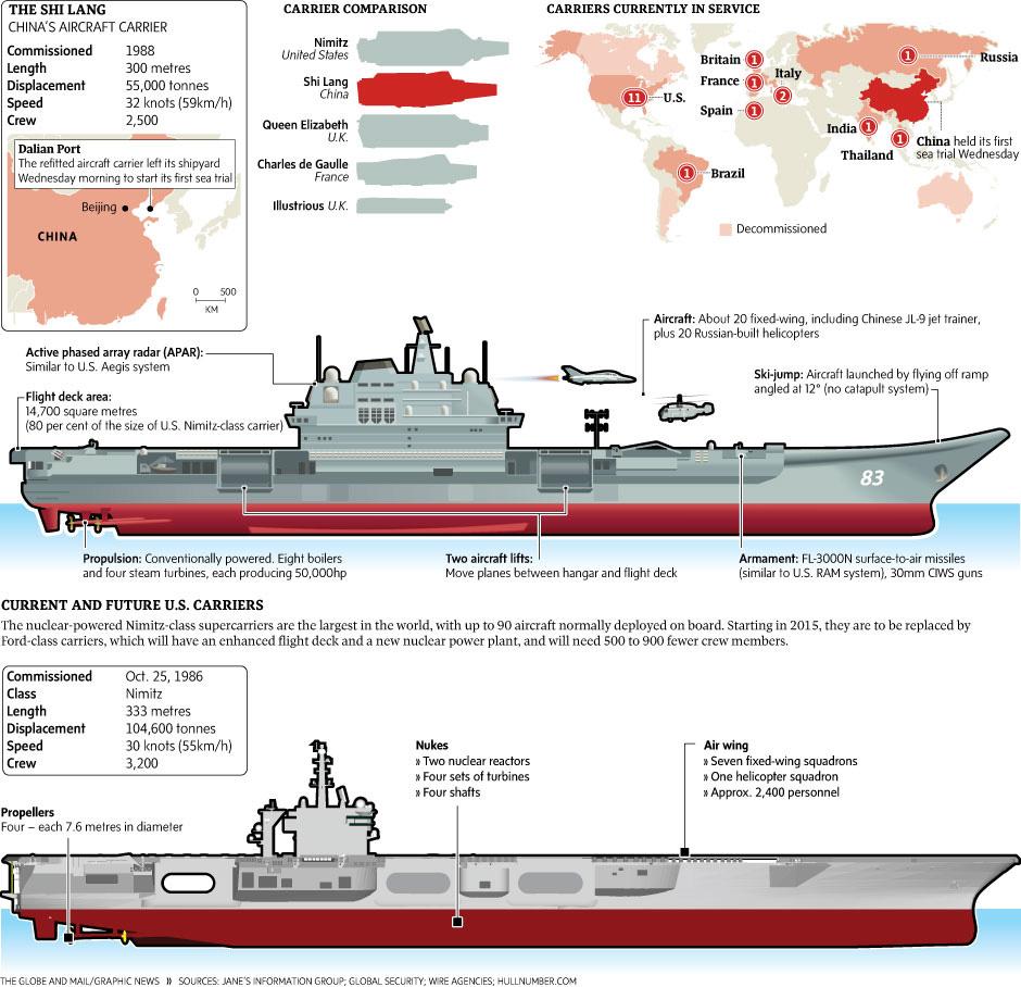 Liaoning (Varyag) - Chinese Aircraft Carrier