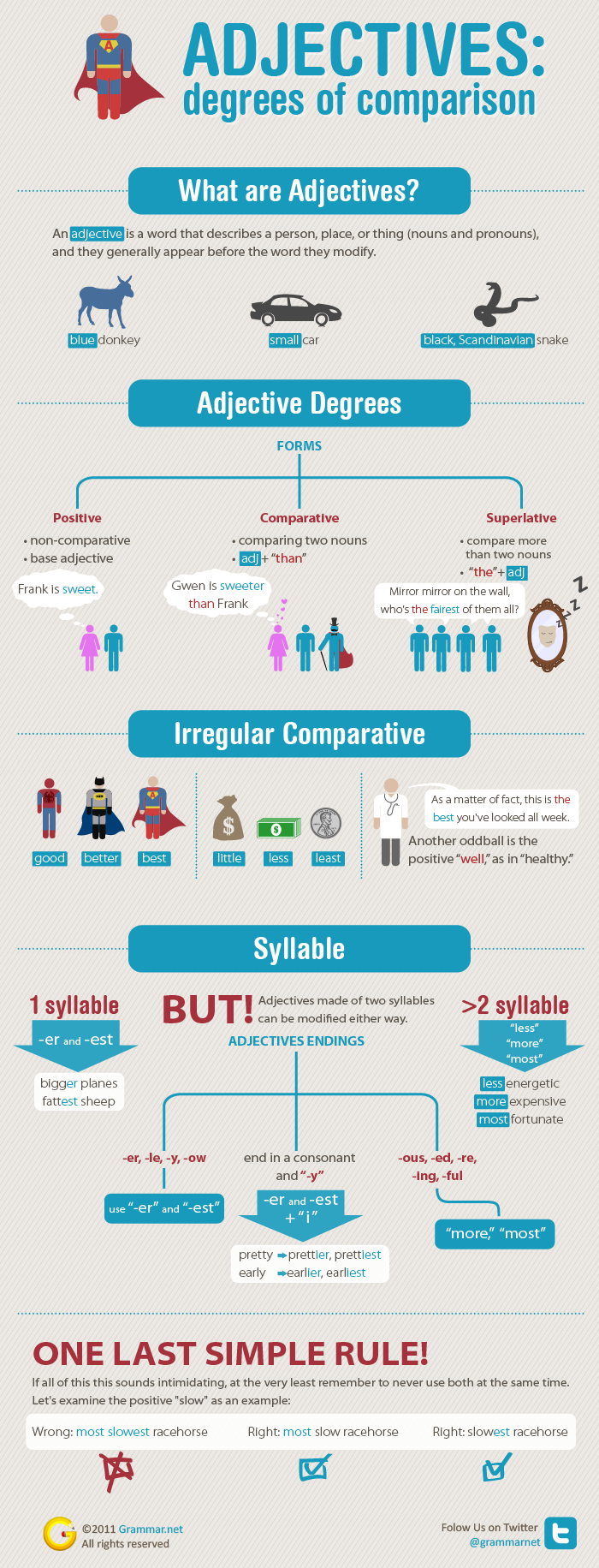 Adjectives degrees of comparison infographic
