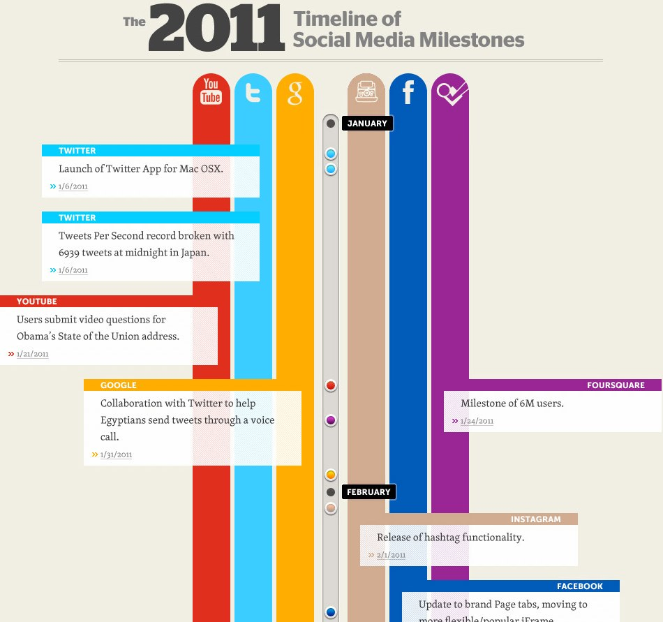 The 2011 Timeline of Social Media Milestones [INFOGRAPHIC ...