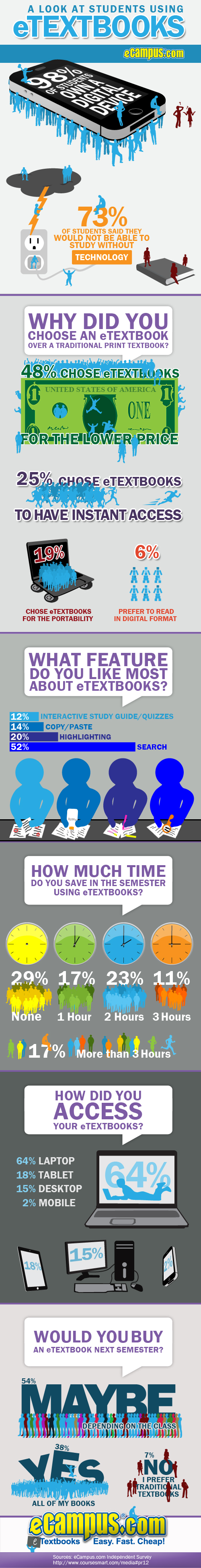eCampus.com eTextbook infographic