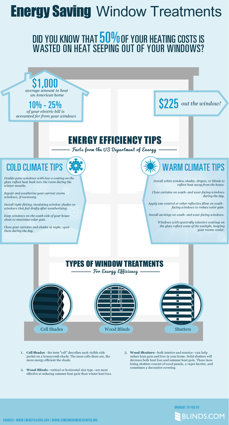 Energy saving window treatments infographic for Energy windows