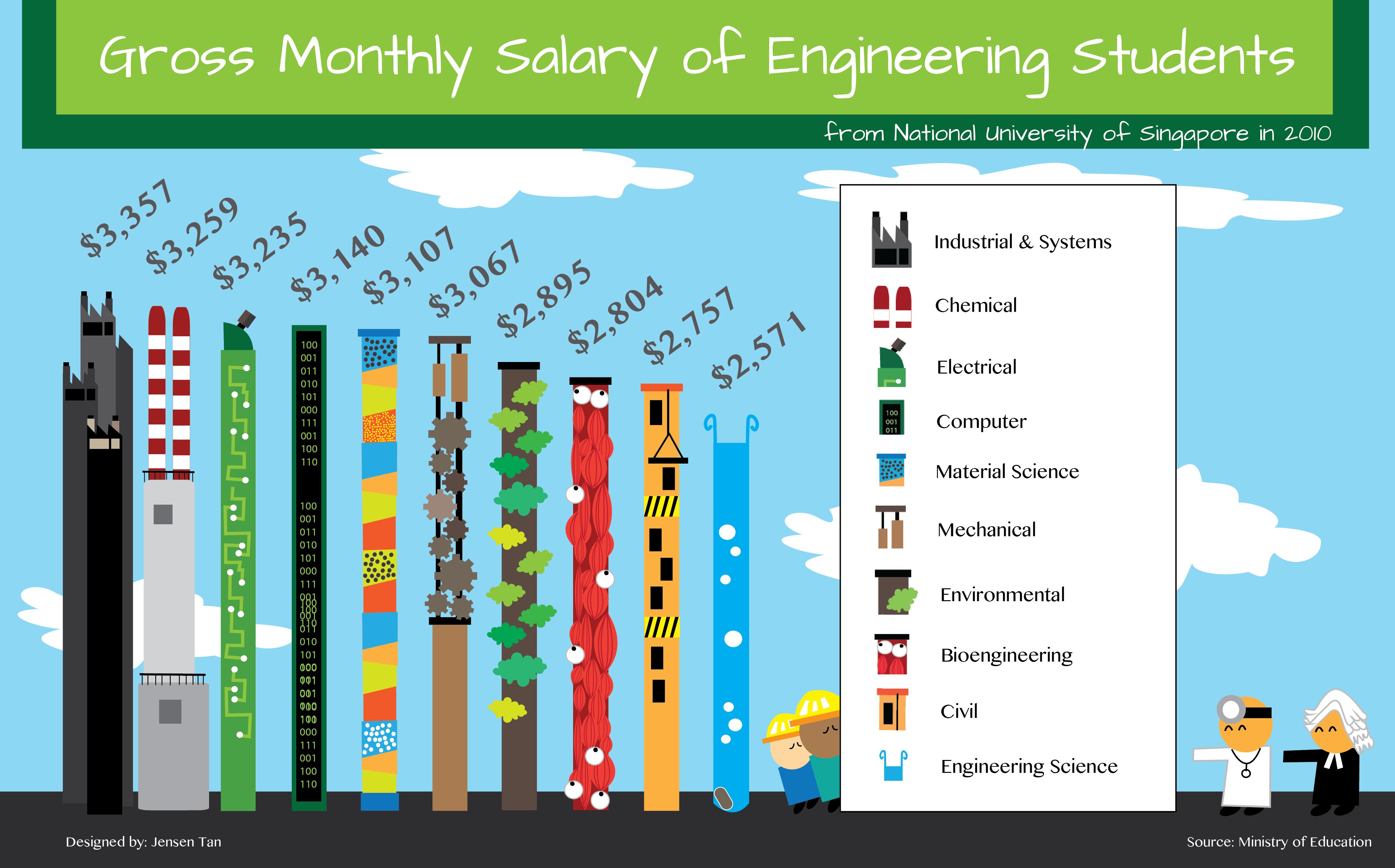 computer hardware engineers salary