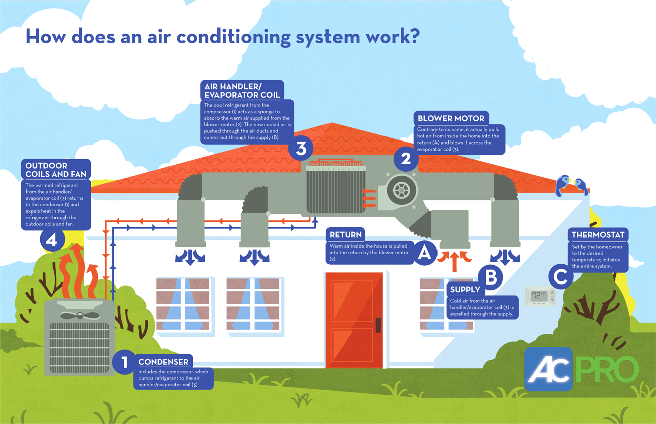 How Does An Air Conditioning System Work Infographic