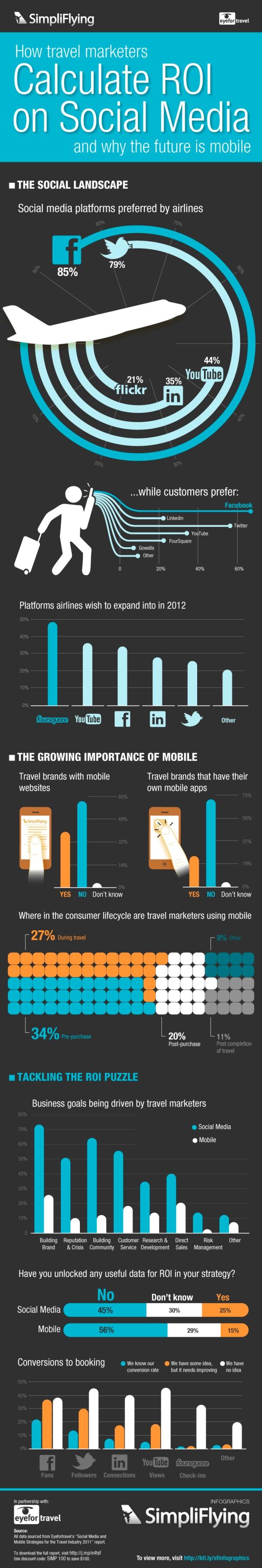 Cómo calcular el ROI del Social Media