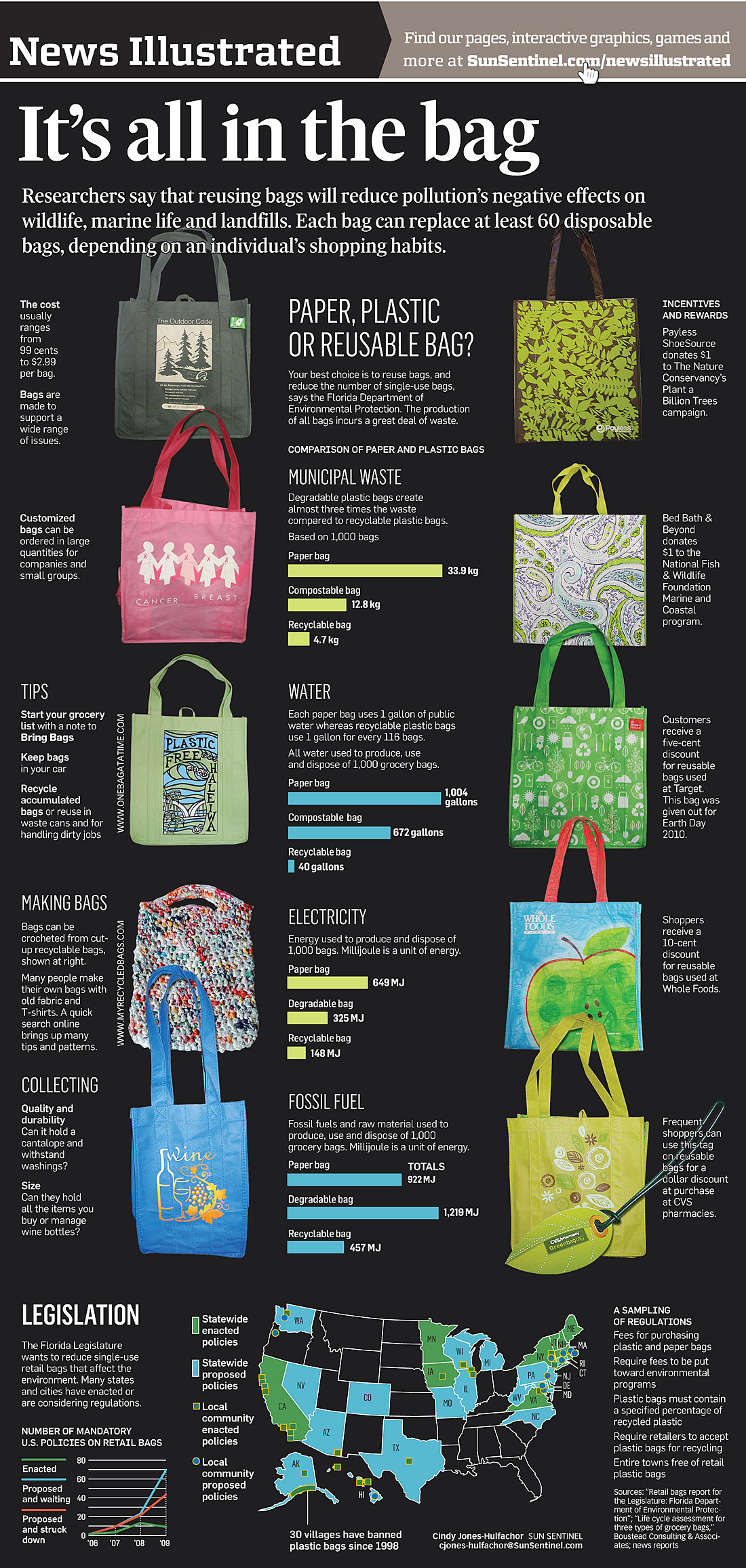 News Illustrated Its All In The Bag INFOGRAPHIC