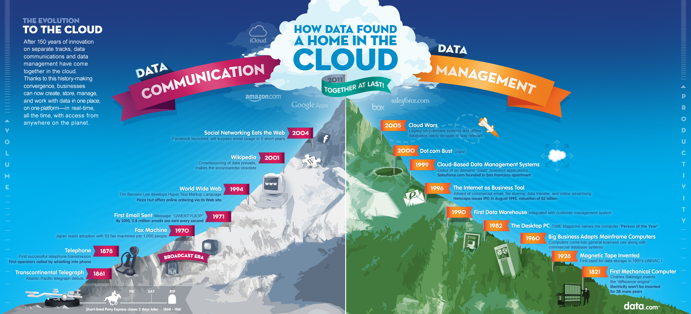 How Data Found A Home In The Cloud Infographic