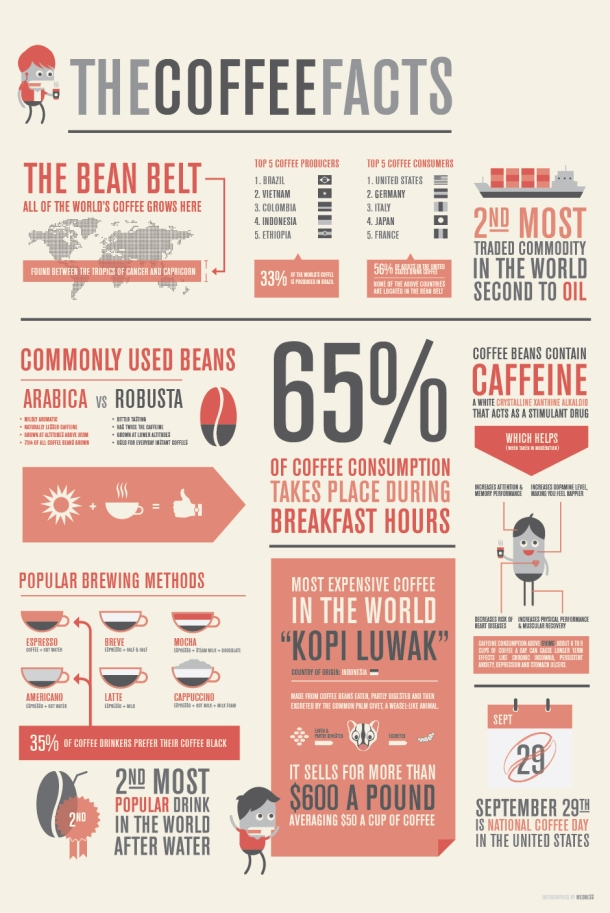 The Coffee Facts [INFOGRAPHIC] – Infographic List