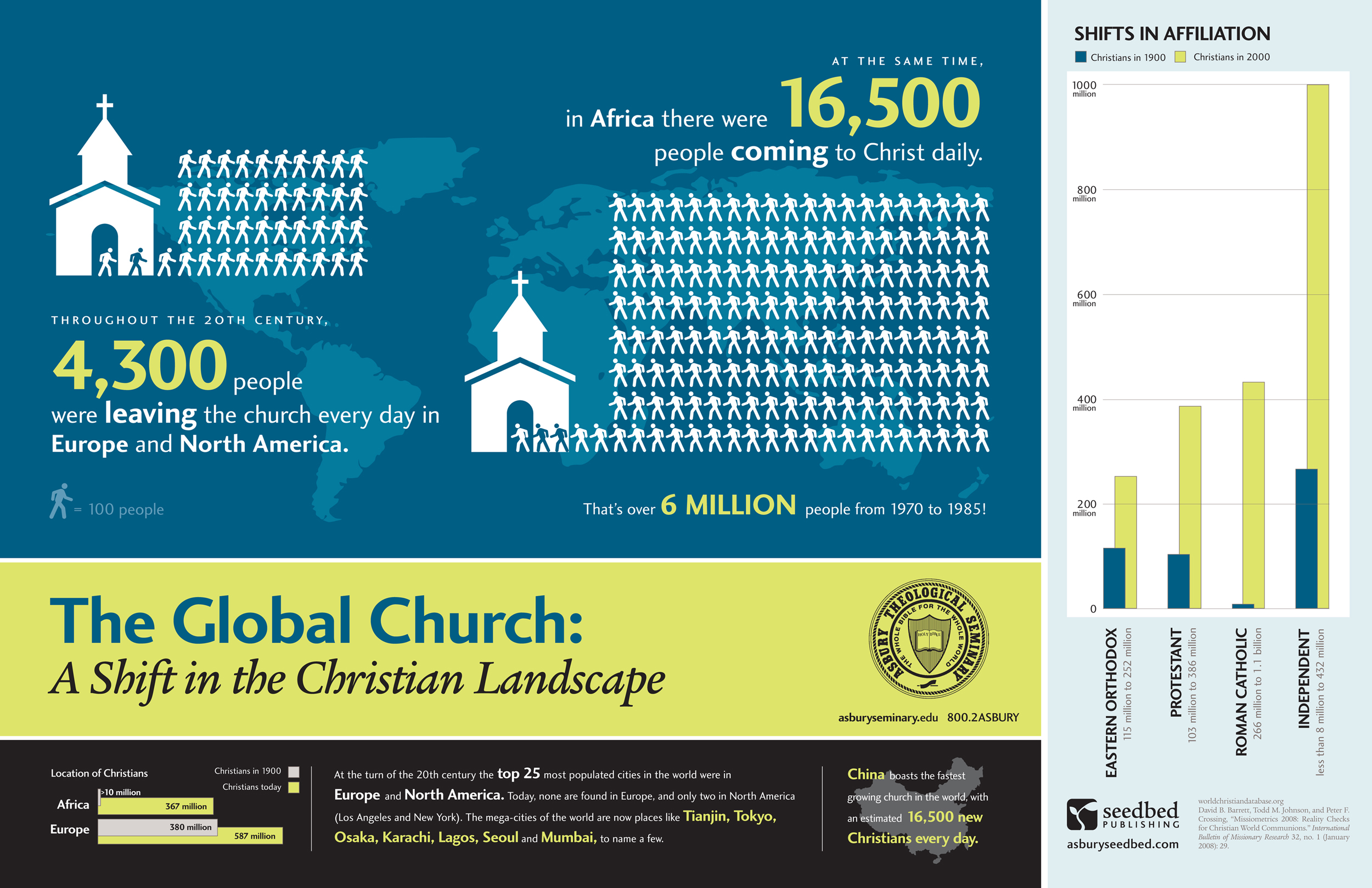 The global church a shift in the christian landscape for 1040 window countries