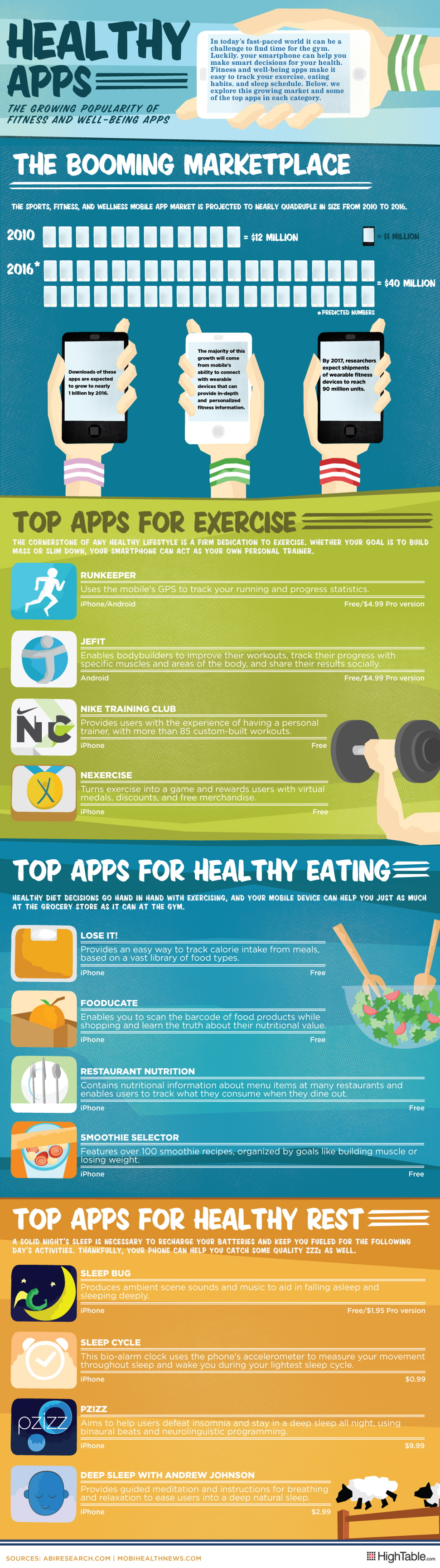 Healthy Apps: The Growing Popularity of Fitness and Well-Being Apps [INFOGRAPHIC]
