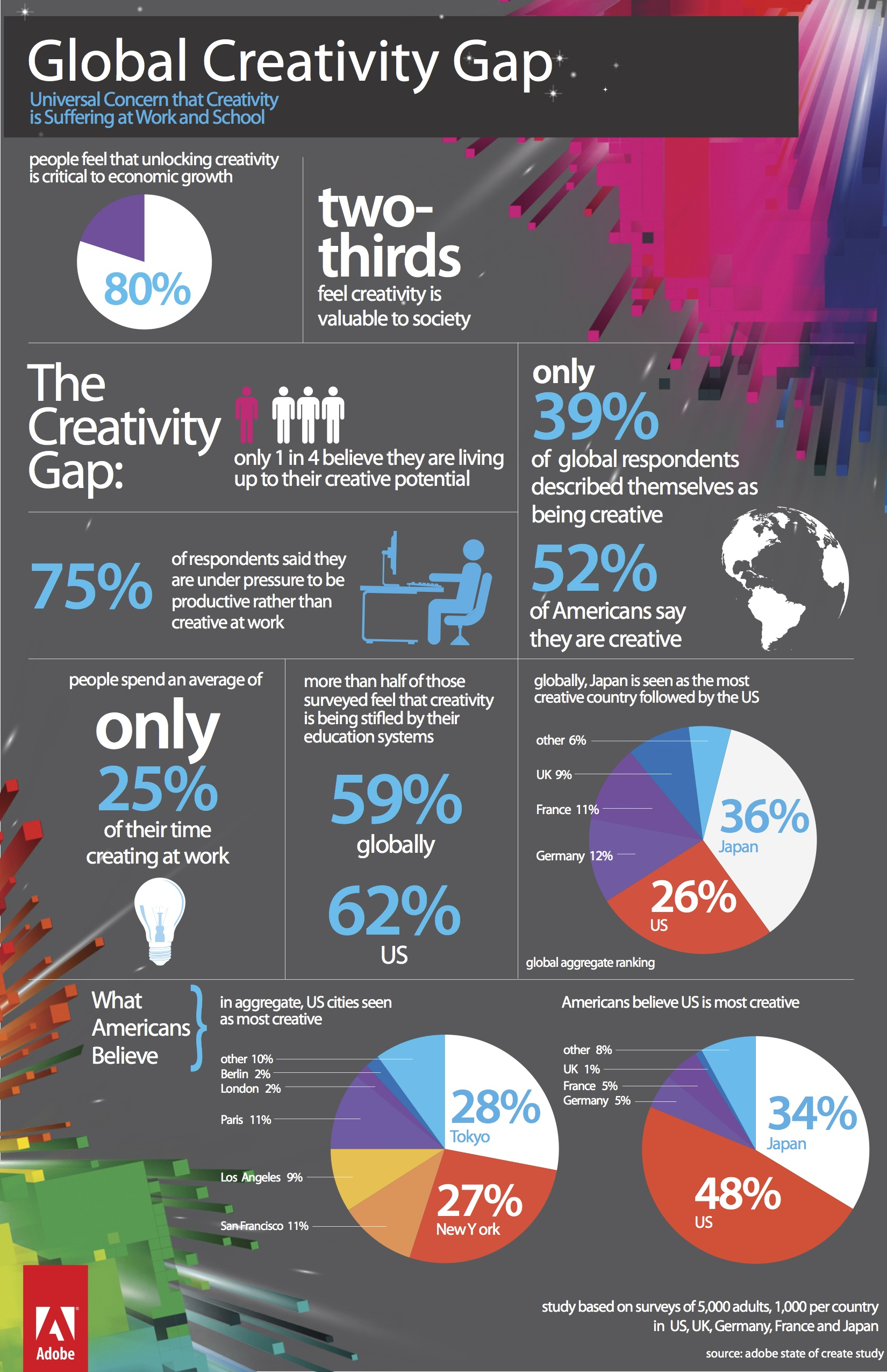 Global Creativity Gap [INFOGRAPHIC] – Infographic List