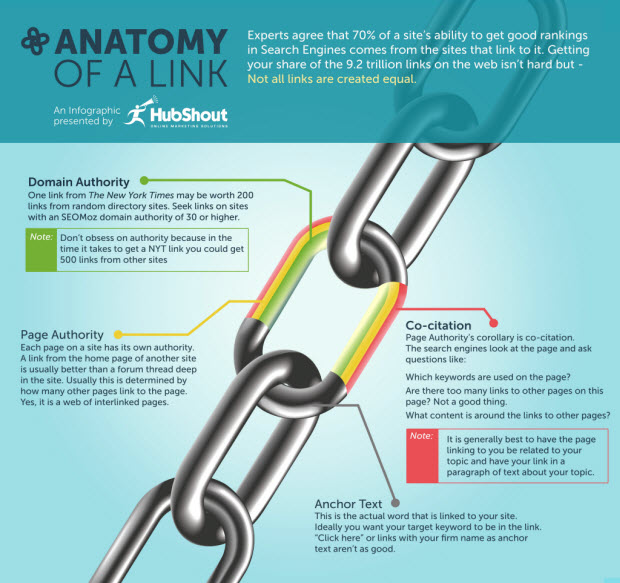 Anatomy Of A Link [INFOGRAPHIC] – Infographic List